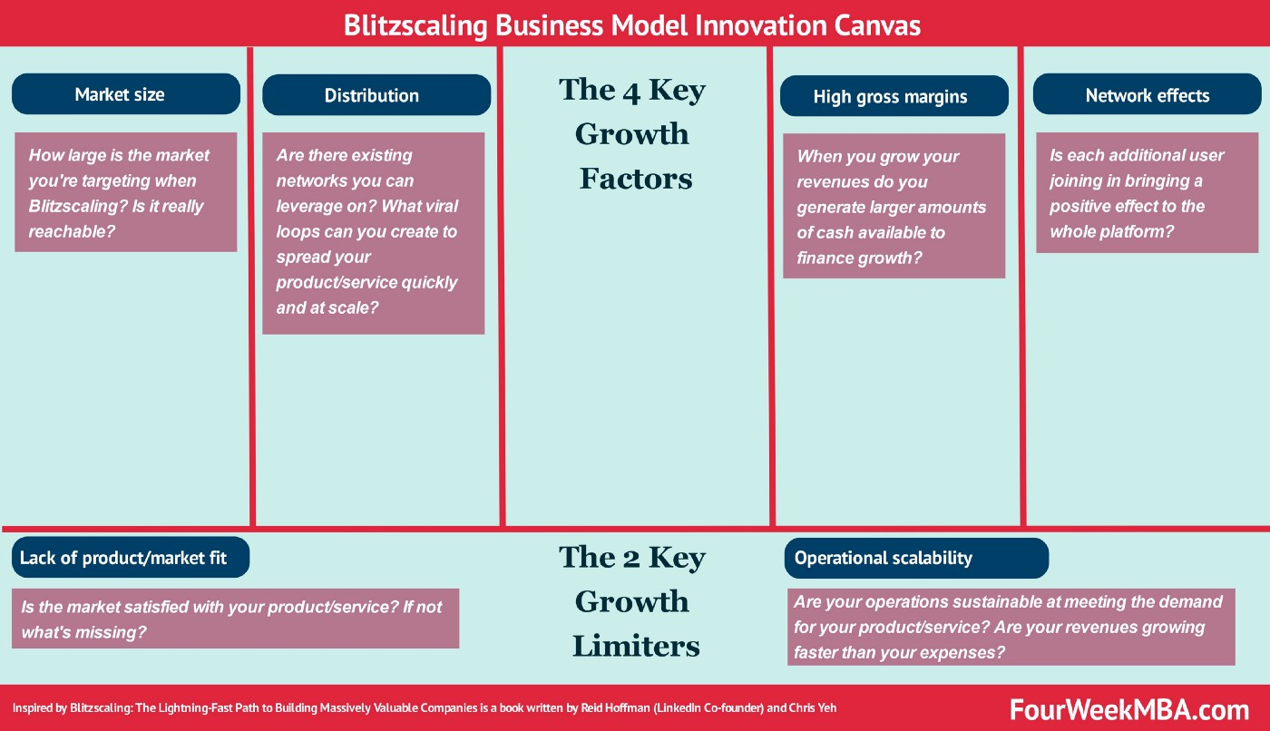 Blitzcaling Business Model Canvas