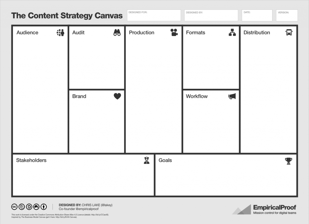 Content Strategy Canvas