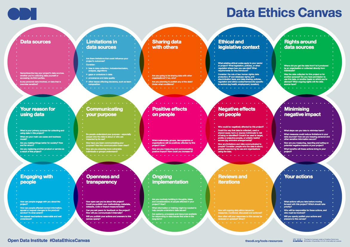 Data Ethics Canvas