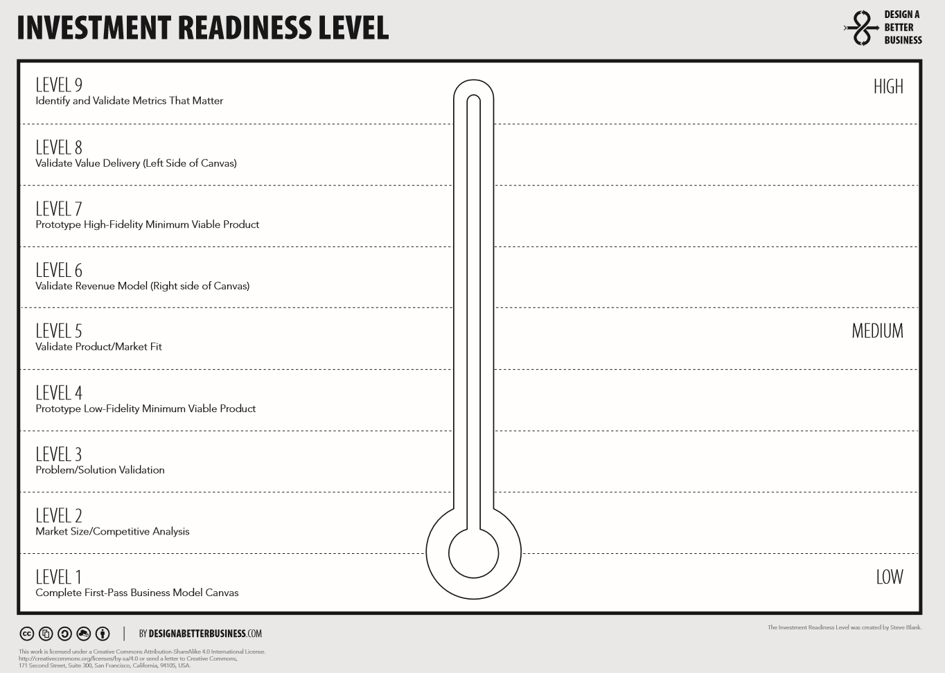 Investment Readiness Level Canvas