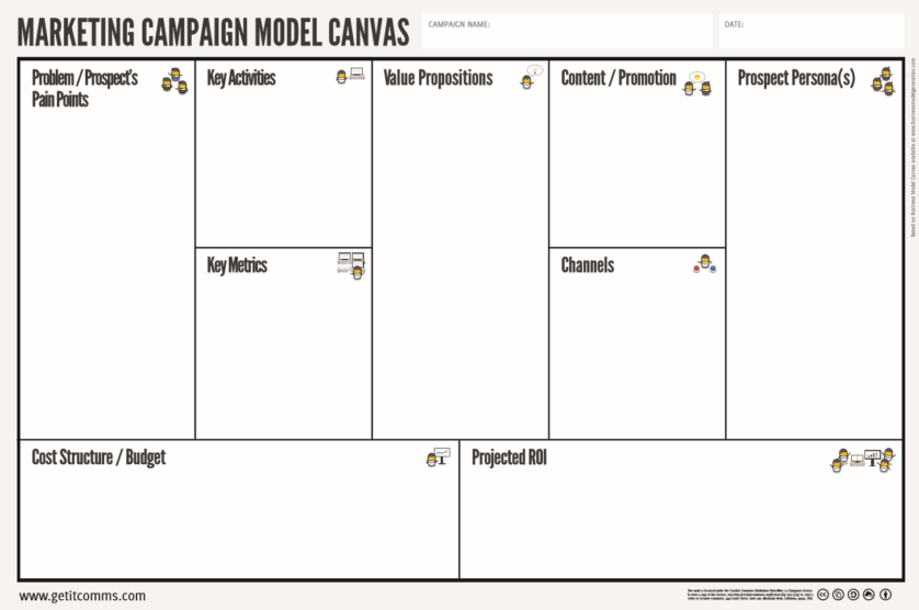 Marketing Campaign Model Canvas