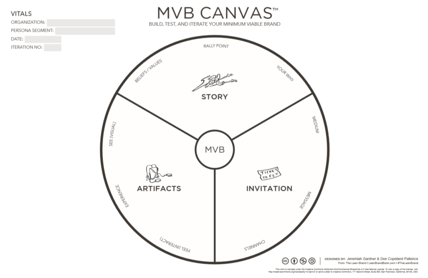 Minimum Viable Brand Canvas