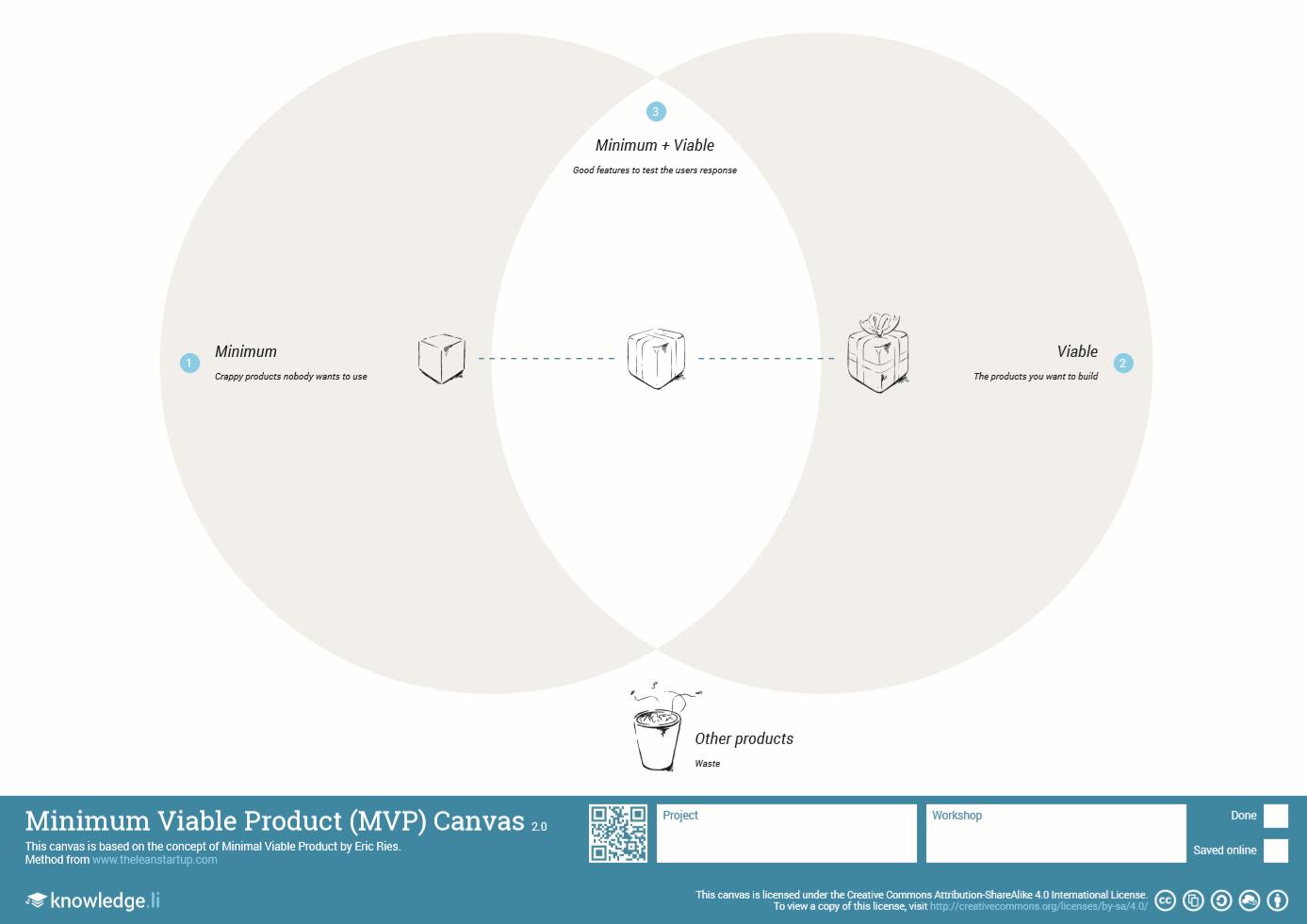 Minimum Viable Product MVP Canvas