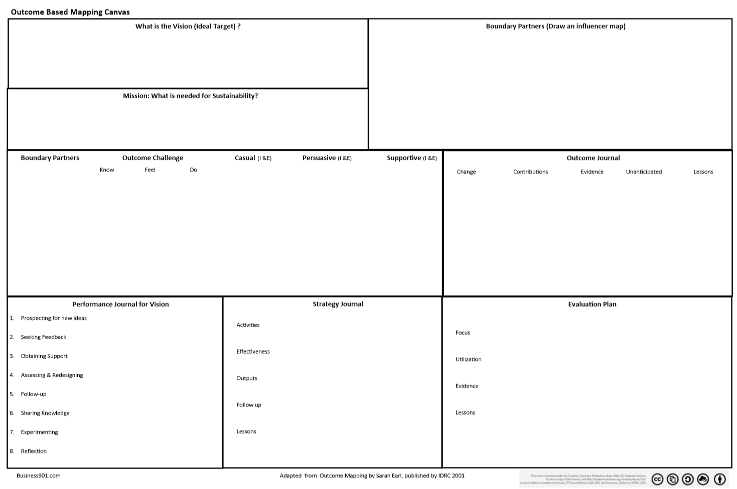 Outcome Based Mapping Canvas