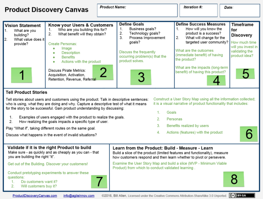Product Discovery Canvas