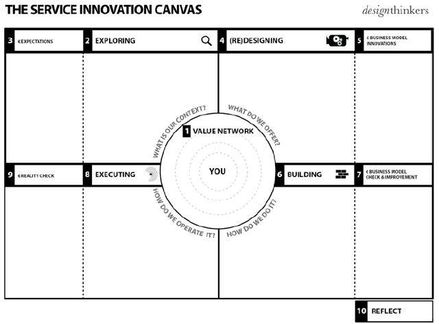 Service Innovation Canvas