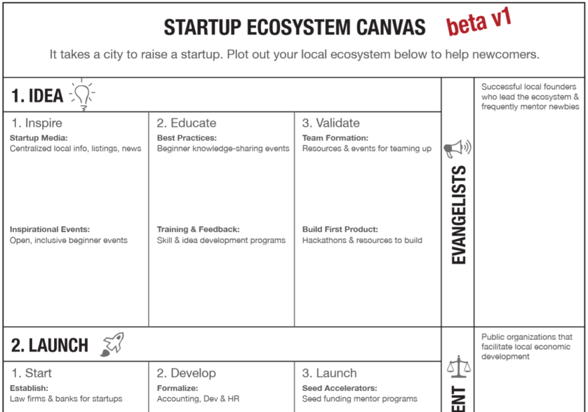 Startup Ecosystem Canvas