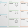 The Collaborative Innovation canvas