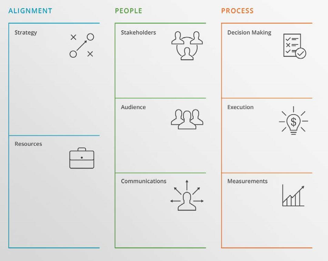 The Collaborative Innovation canvas