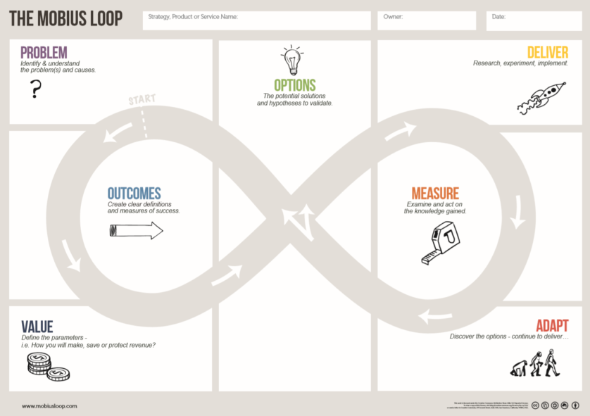 The Mobius Loop Canvas