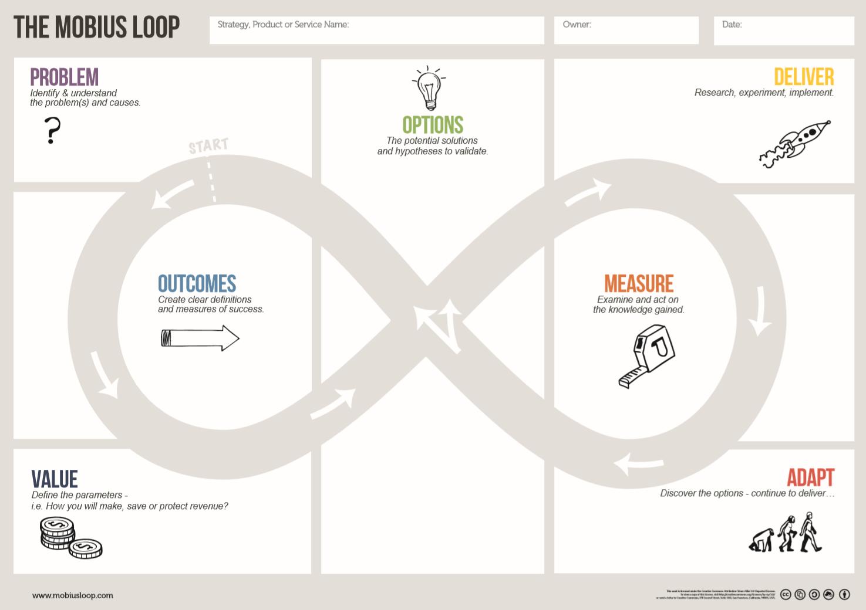 The Mobius Loop Canvas
