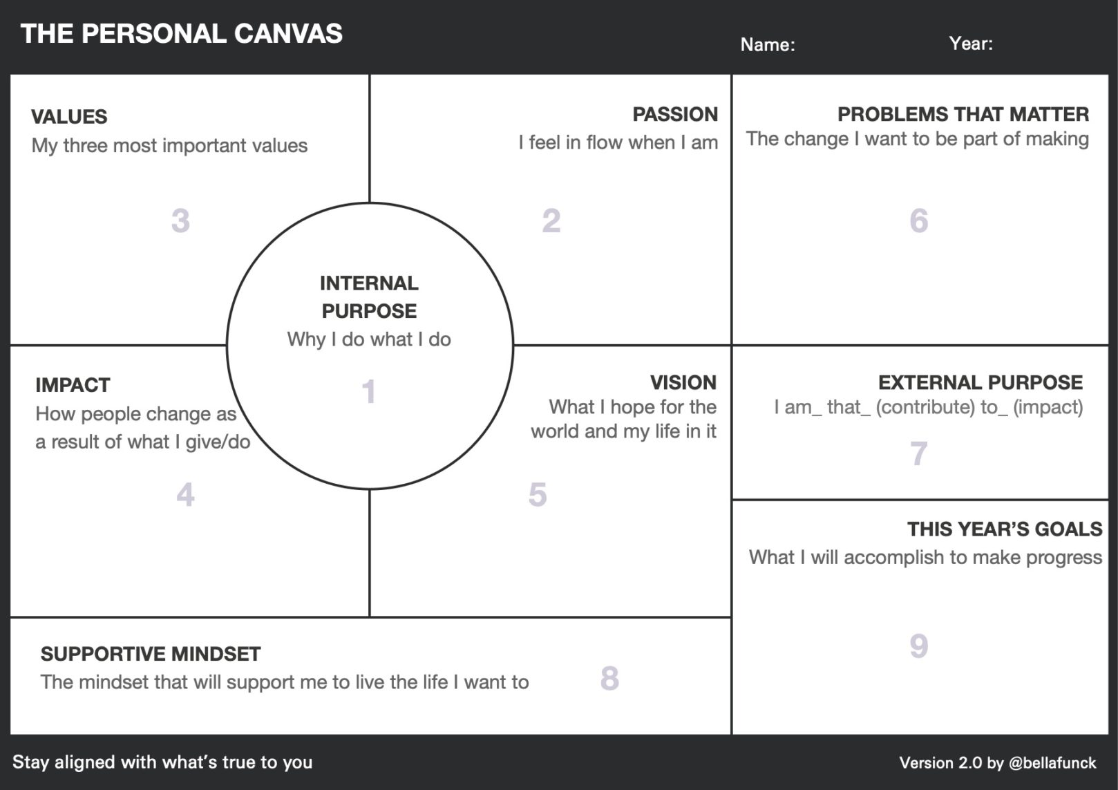 The Personal Canvas