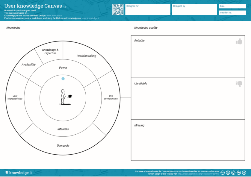 User Knowledge Canvas
