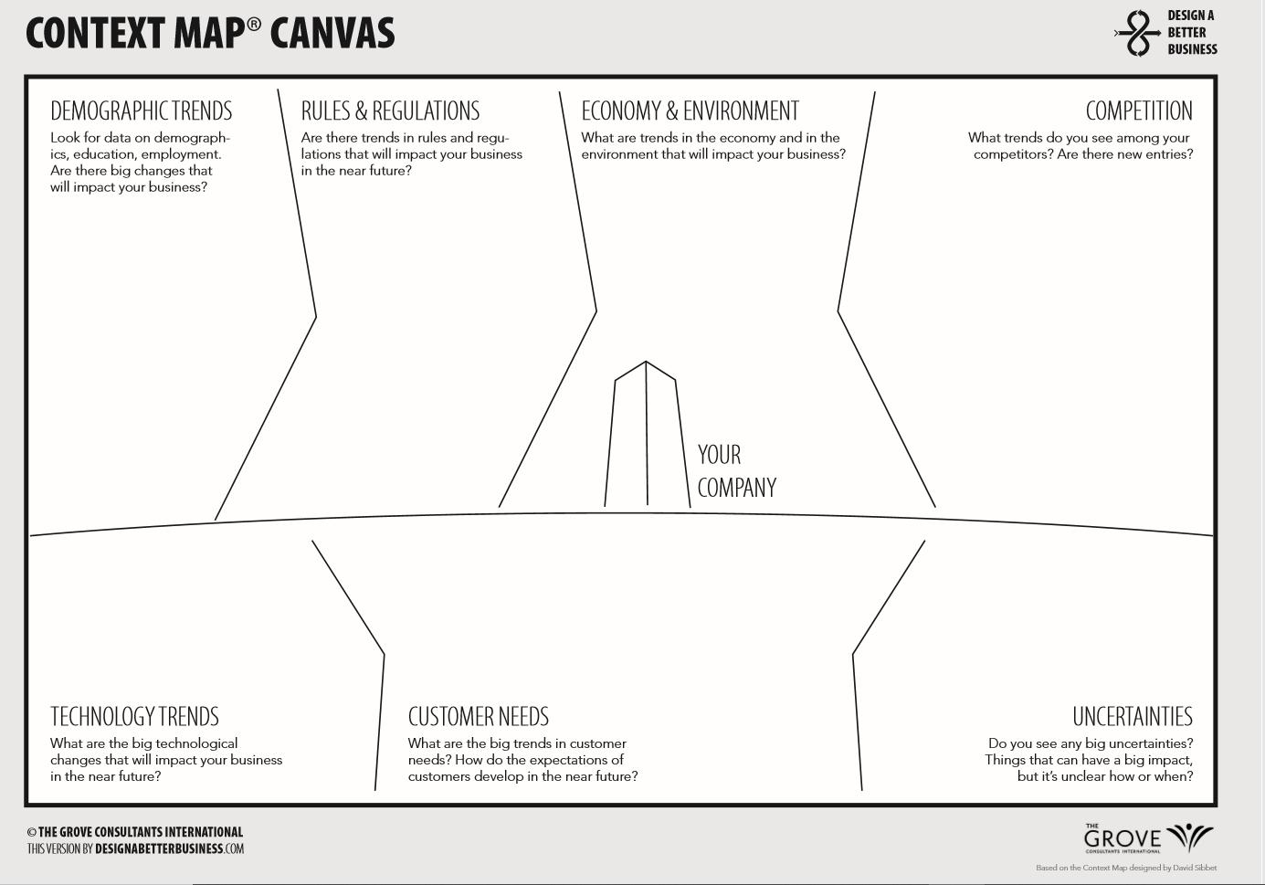 Context Map Canvas