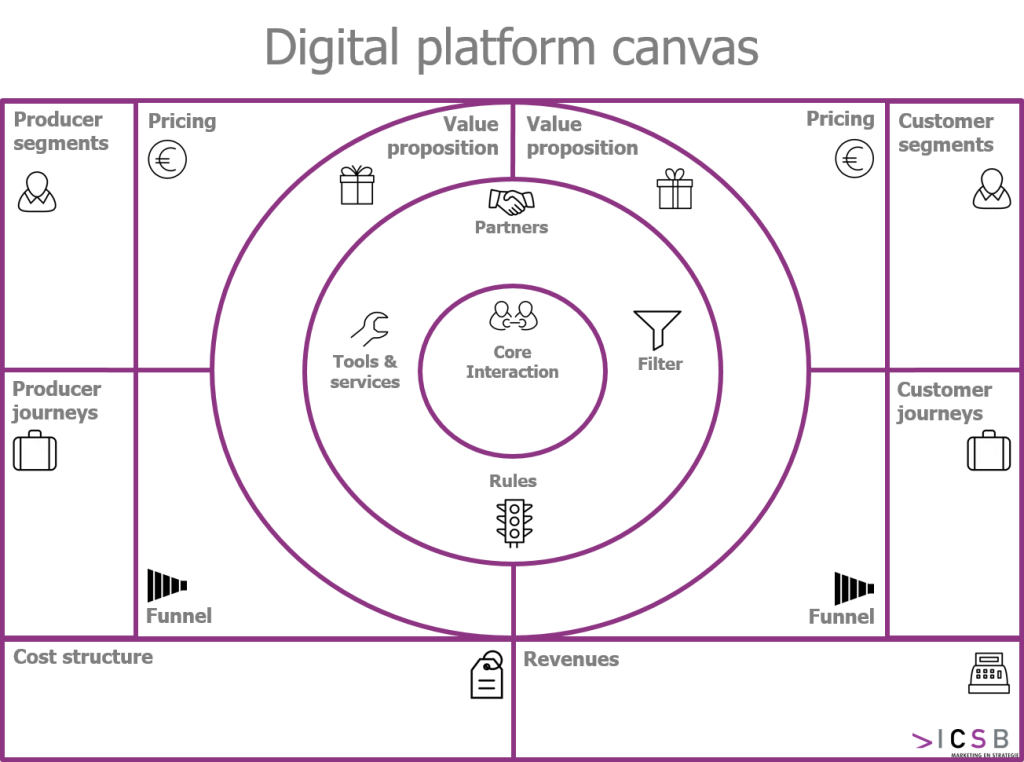 Digital Platform Canvas