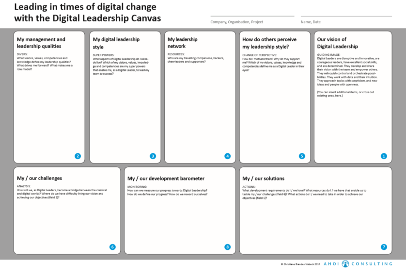 Digital Leadership Canvas