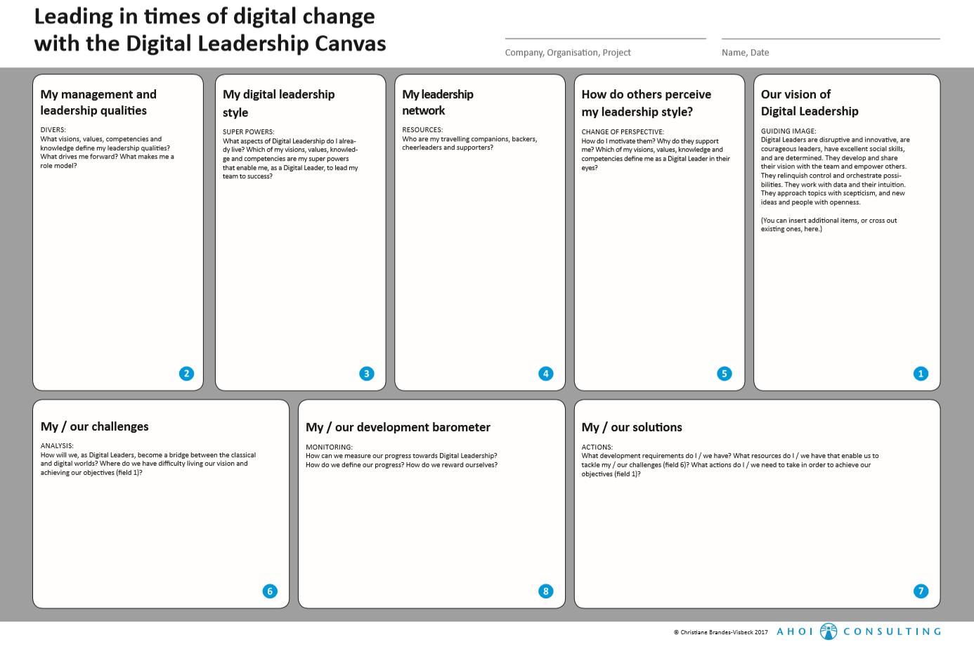 Digital Leadership Canvas