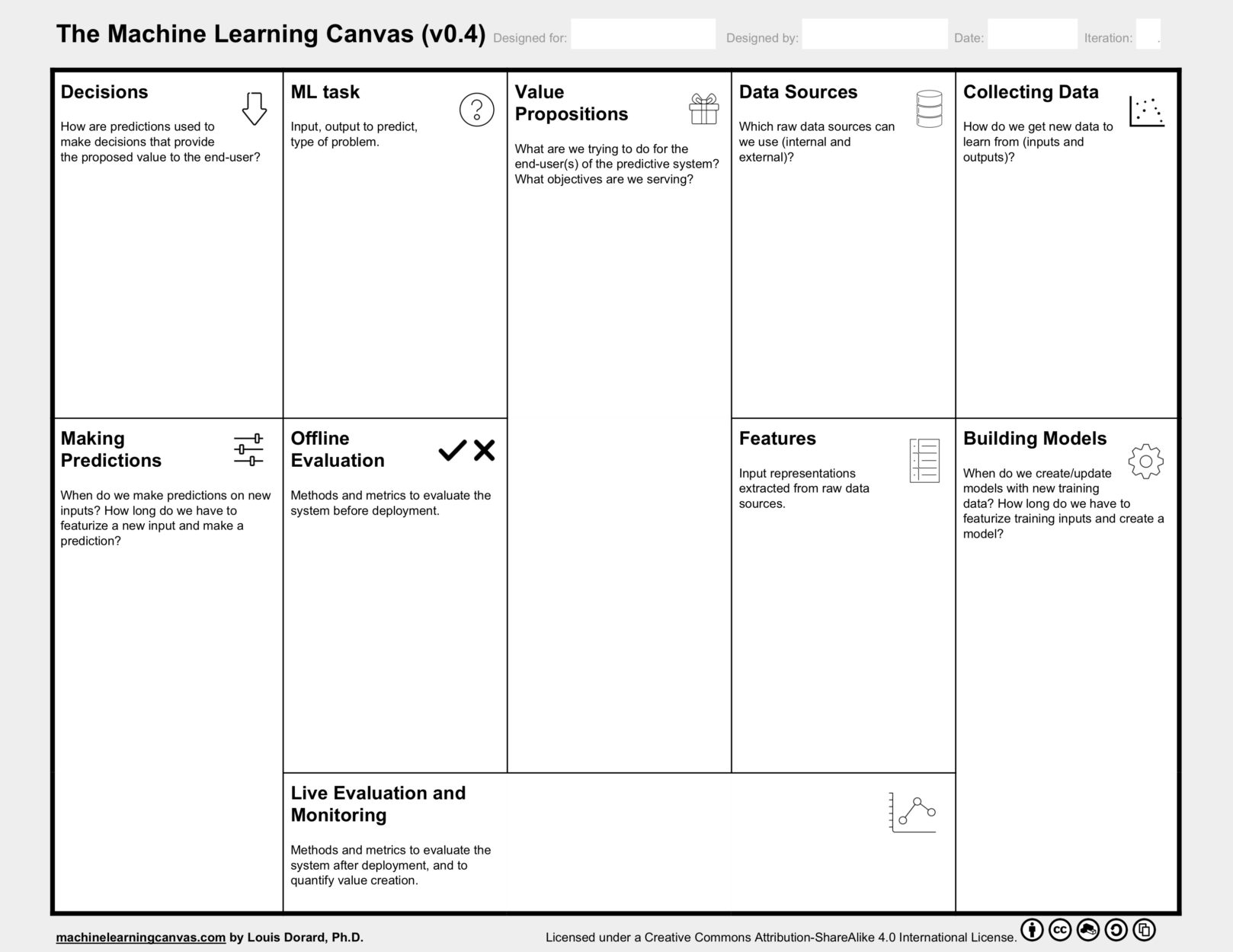 The Machine Learning Canvas