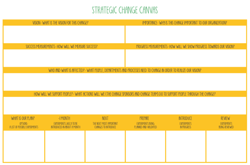Strategic Lean Change Canvas