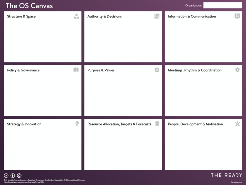 The Operating System Canvas