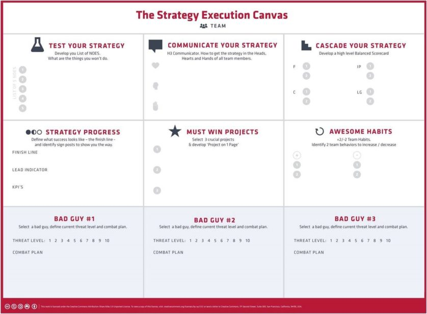 The Strategy Execution Canvas