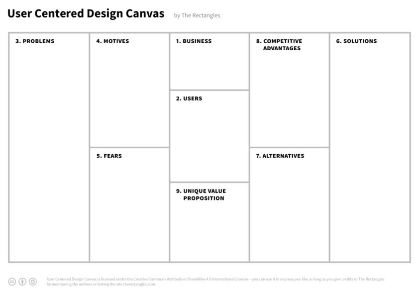User Centred Design Canvas