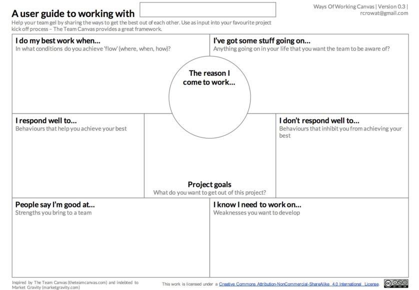 Ways of Working Canvas